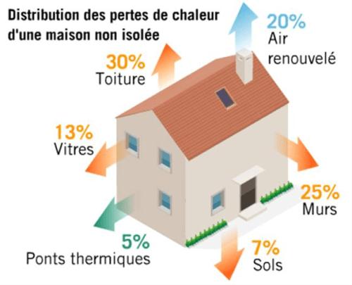 Limitez la déperdition d'énergie au sein de votre maison. Isolation de comble, laine de verre, soufflage de laine de roche, autant de moyens d'isoler un grenier avec SNR Entreprise.