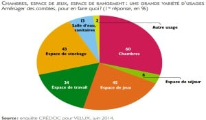 Agrandissement maison SNR Entreprise. Etude CREDOC sur agrandissement maison. Professionnel RGE Mayenne et Ille et Vilaine.
